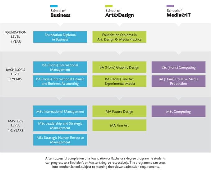 Scheme of Programmes 2021-1